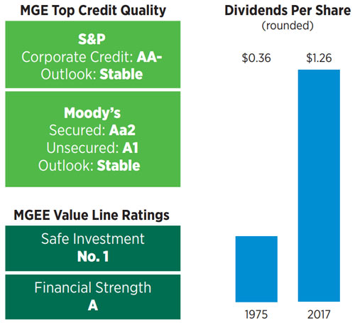 MGE Top Credit Quality and Dividends Per Share