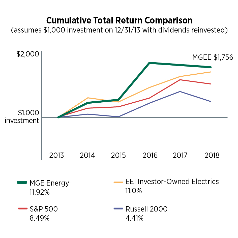 Cumulative Total Return Comparison