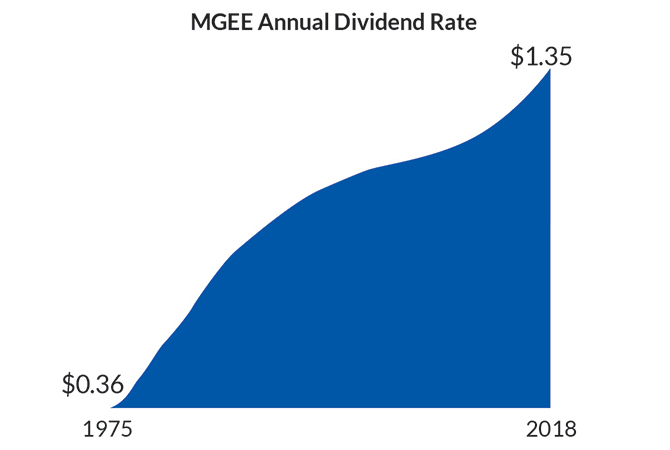 MGEE Annual Dividend Rate
