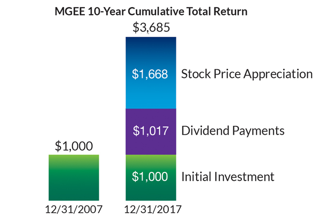 MGEE 10-Year Cumulative Total Return